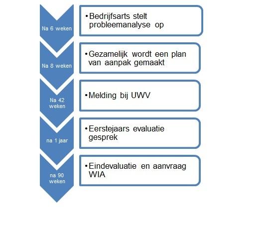 probleemanalyse plan van aanpak Verplichtingen werkgever bij ziekte | arag.nl probleemanalyse plan van aanpak